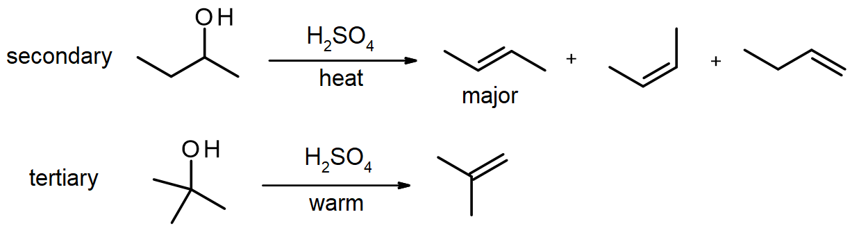 secondary and tertiary alcohols are heated with H2SO4 to produce Zaitsev alkenes