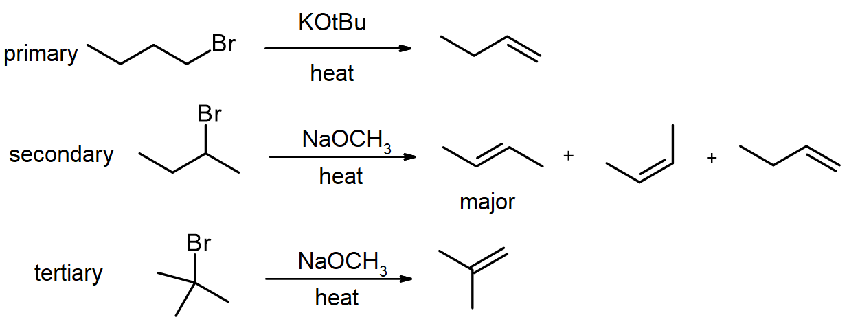 Primary, secondary and tertiary alkyl halides react with strong bases to produce alkenes