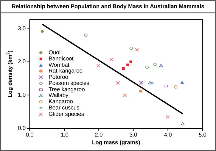 4.1 Population Demographics & Dynamics | Environmental Biology
