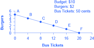 Graph showing budget line as a downward slope representing the opportunity set of burgers and bus tickets.