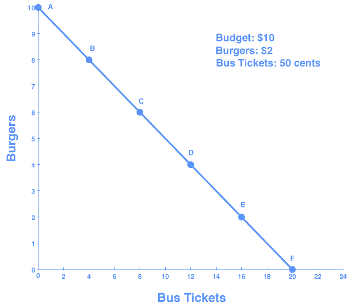 Graph showing budget line as a downward slope representing the opportunity set of burgers and bus tickets. The line begins at 0,10 and ends at 20,0.