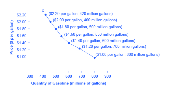 The graph shows a downward-sloping demand curve that represents the law of demand.