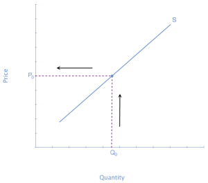 The graph represents the directions for step 1. A supply curve shows the minimum price a firm will accept (P sub 0) to supply a given quantity of output (Q sub 0).
