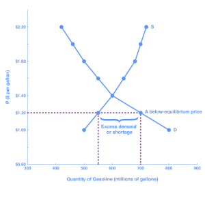 """The graph shows the demand and supply curves for gasoline; the two curves intersect at the point of equilibrium. The lines resemble an """"X."""" Price is shown on the y-axis, and quantity of gasoline is shown on the x-axis. The region below the equilibrium point (where the curves intersect) indicates excess demand, or shortage"""