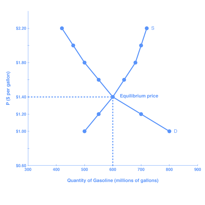 """The graph shows the demand and supply curves for gasoline; the two curves intersect at the point of equilibrium. The lines resemble an """"X."""" Price is shown on the y-axis, and quantity of gasoline is shown on the x-axis. The point where the two curves intersect indicates the price at which quantity supplied and quantity demanded is the same."""