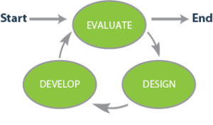 4 Instructional Design Principles Virtual Learning Design And Delivery