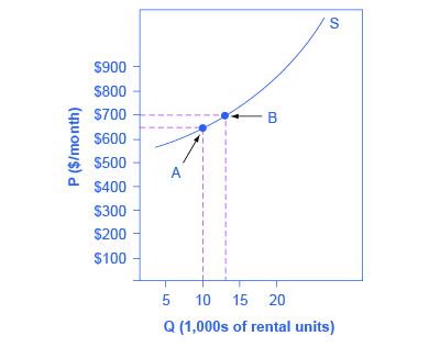 The graph shows an upward sloping line that represents the supply of apartments at different prices per month. The x axis indicates the quantity of apartment rentals. The y axis indicates the price in dollars per month. Two points are indicated. Point A shows that there are 10,000 apartments available at $600 per month. Point B shows that there are 13,000 apartments available at $700 per month.