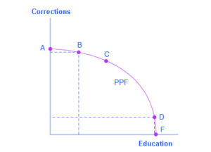 """Graph showing that a society has limited resources and often must prioritize where to invest. On this graph, the y-axis is """"Corrections,ʺ and the x-axis is ʺEducation.ʺ"""