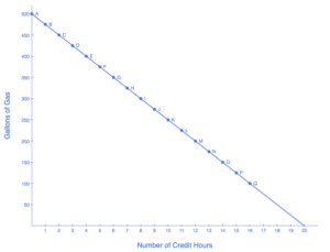 Graph showing budget line as a downward slope representing the trade-off between gallons of gas and credit hours. The line starts at 0,500 and ends at 20,0.