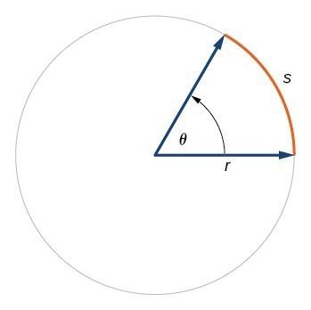 Illustration of circle with angle theta, radius r, and arc with length s.