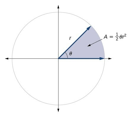 Graph showing a circle with angle theta and radius r, and the area of the slice of circle created by the initial side and terminal side of the angle.