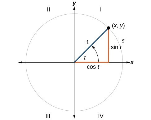 Graph of a circle with angle t, radius of 1, and an arc created by the angle with length s. The terminal side of the angle intersects the circle at the point (x,y).
