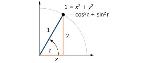 Graph of an angle t, with a point (x,y) on the unit circle. And equation showing the equivalence of 1, x^2 + y^2, and cos^2 t + sin^2 t.