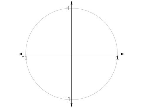 Graph of unit circle.