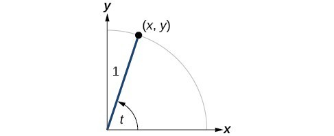 Graph of circle with angle of t inscribed. Point of (x, y) is at intersection of terminal side of angle and edge of circle.