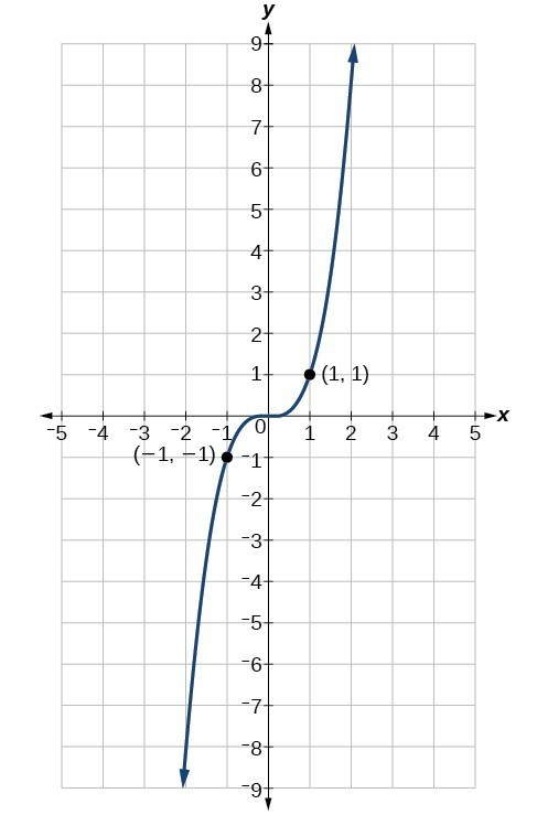 Graph of function with labels for points (-1, -1) and (1, 1).