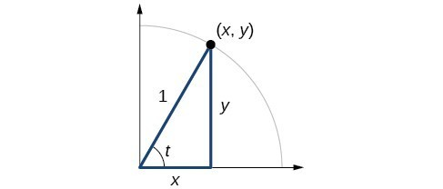 Graph of quarter circle with radius of 1 and angle of t. Point of (x,y) is at intersection of terminal side of angle and edge of circle.