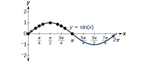 A graph of sin(x). Local maximum at (pi/2, 1). Local minimum at (3pi/2, -1). Period of 2pi.