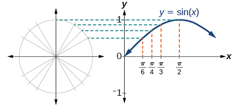 A side-by-side graph of a unit circle and a graph of sin(x). The two graphs show the equivalence of the coordinates.