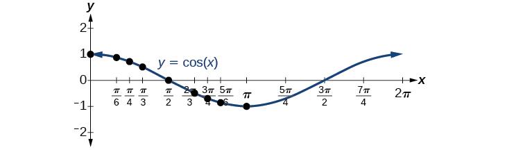 A graph of cos(x). Local maxima at (0,1) and (2pi, 1). Local minimum at (pi, -1). Period of 2pi.