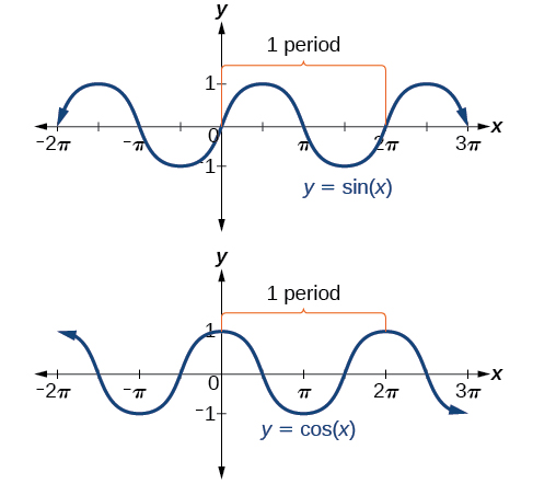 Side-by-side graphs of sin(x) and cos(x). Graphs show period lengths for both functions, which is 2pi.