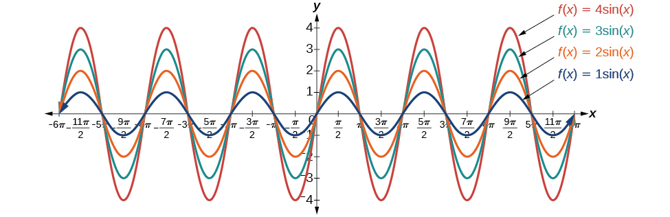 A graph with four items. The x-axis ranges from -6pi to 6pi. The y-axis ranges from -4 to 4. The first item is the graph of sin(x), which has an amplitude of 1. The second is a graph of 2sin(x), which has amplitude of 2. The third is a graph of 3sin(x), which has an amplitude of 3. The fourth is a graph of 4 sin(x) with an amplitude of 4.