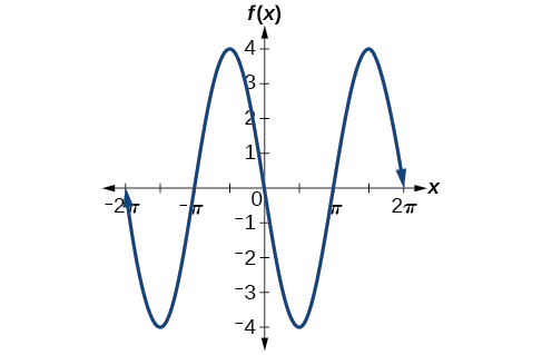 A graph of -4sin(x). The function has an amplitude of 4. Local minima at (-3pi/2, -4) and (pi/2, -4). Local maxima at (-pi/2, 4) and (3pi/2, 4). Period of 2pi.