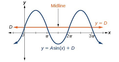 A graph of y=Asin(x)+D. Graph shows the midline of the function at y=D.