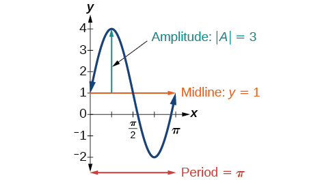 A graph of y=3sin(2x)+1. The graph has an amplitude of 3. There is a midline at y=1. There is a period of pi. Local maximum at (pi/4, 4) and local minimum at (3pi/4, -2).