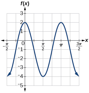 A graph with a cosine parent function, with amplitude of 3, period of pi, midline at y=-1, and range of [-4,2]