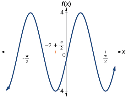 A graph with cosine parent function, range of function is [-4,4], amplitude of 4, period of 2.