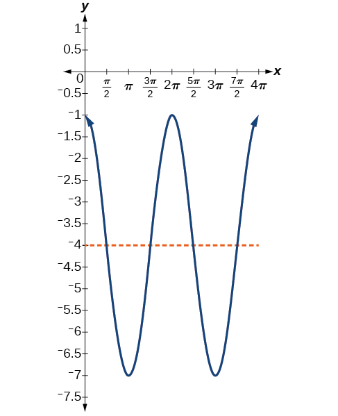 A cosine graph with range [-1,-7]. Period is 2 pi. Local maximums at (0,-1), (2pi,-1), and (4pi, -1). Local minimums at (pi,-7) and (3pi, -7).