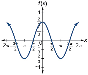 A graph of (2/3)cos(x). Graph has amplitude of 2/3, period of 2pi, and range of [-2/3, 2/3].