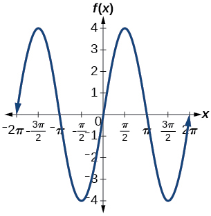 A graph of 4sin(x). Graph has amplitude of 4, period of 2pi, and range of [-4, 4].