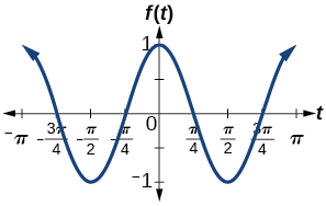 A graph of cos(2x). Graph has amplitude of 1, period of pi, and range of [-1,1].