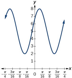 A graph of 3sin(8(x+4))+5. Graph has amplitude of 3, range of [2, 8], and period of pi/4.
