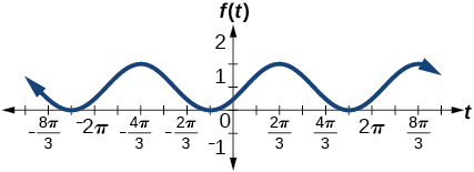A graph of -cos(t+pi/3)+1. Graph has amplitude of 1, period of 2pi, and range of [0,2]. Phase shifted pi/3 to the left.