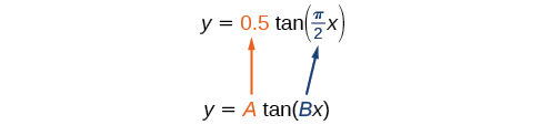 An illustration of equations showing that A is the coefficient of tangent and B is the coefficient of x, which is within the tangent function.