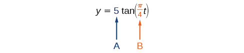 A graph showing that variable A is the coefficient of the tangent function and variable B is the coefficient of x, which is within that tangent function.