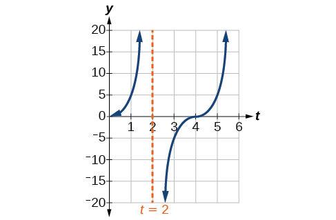 A graph of one period of a modified tangent function, with a vertical asymptote at x=4.