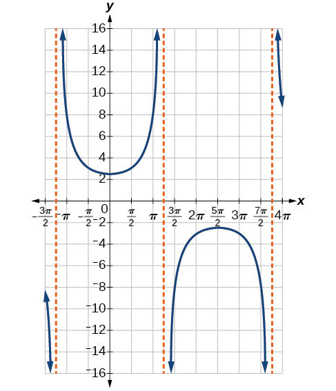 A graph of one period of a modified secant function, which looks like an upward facing prarbola and a downward facing parabola.