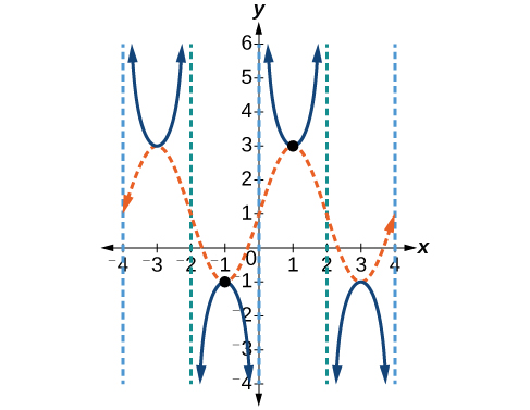 A graph of 3 periods of a modified cosecant function, with 3 vertical asymptotes, and a dotted sinusoidal function that has local maximums where the cosecant function has local minimums and local minimums where the cosecant function has local maximums.