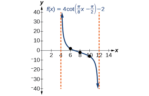A graph of one period of a modified cotangent function. Vertical asymptotes at x=4 and x=12.