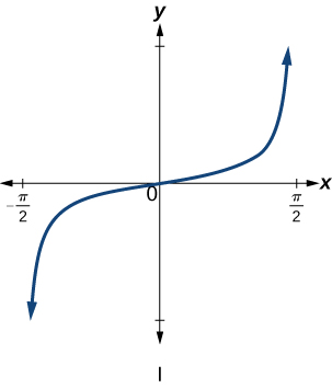 Trigonometric graph of tangent of x.
