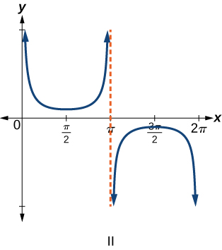 Trigonometric graph of secant of x.