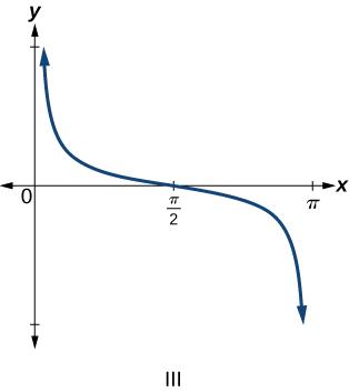 Trigonometric graph of cosecant of x.