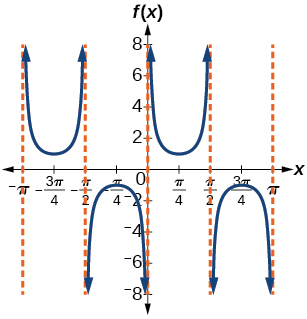 A graph of two periods of a modified cosecant function, with asymptotes at multiples of pi/2.