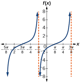 A graph of a modified tangent function. Vertical asymptotes at -pi/8 and 3pi/8.
