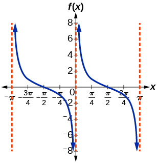 A graph of tangent of x.