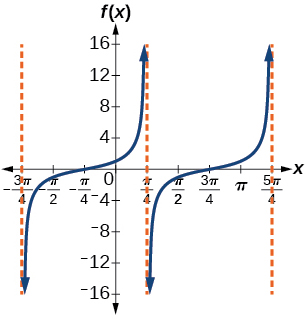 A graph of two periods of a modified tangent function. Three vertical asymptiotes shown.